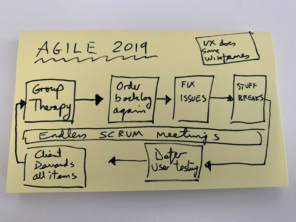 Diagram of fake agile